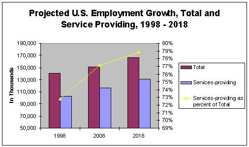U.S. Employment Projections to 2018