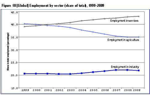 Global Employment By Sector, 1999-2009