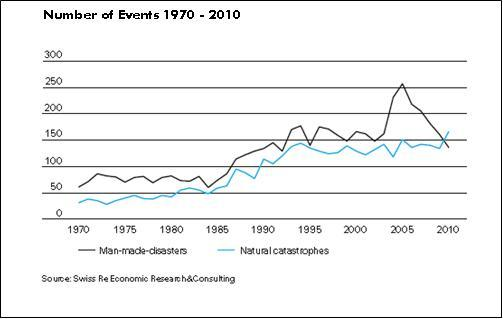 Disasters and Catastrophes 1970-2010