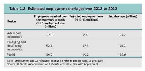 Estimated Job Shortage 2012-13