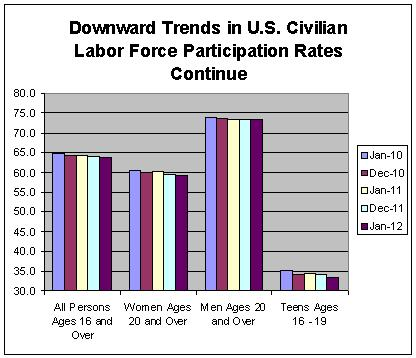 Downward Trends in U.S. Civ Labor Force Continue