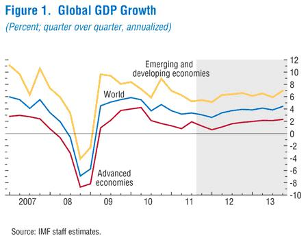 Chart-Global GDP Growth 2007-13, IMF