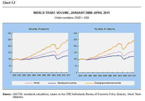 Chart-World Trade Volume 2000 - 2011