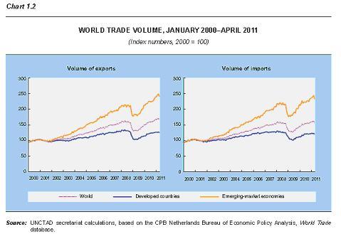 Chart-World Trade Volume 2000 - 2011