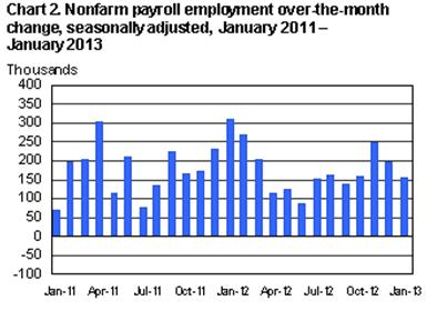 Chart-Employment-Over the month change, 2010-13