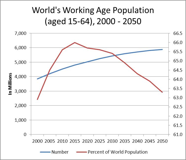 Chart-Global Working Age Population, 2000-2010