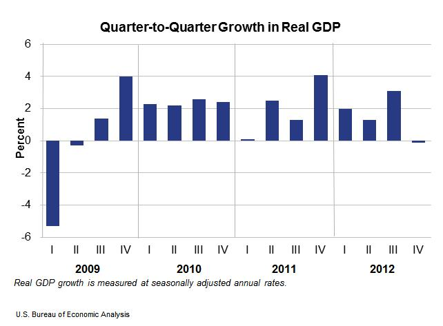 Chart-Quarter to quarter growth in real GDP