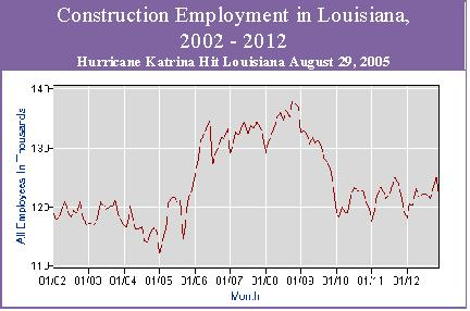 Chart-Construction employment in Louisiana, 2002-12