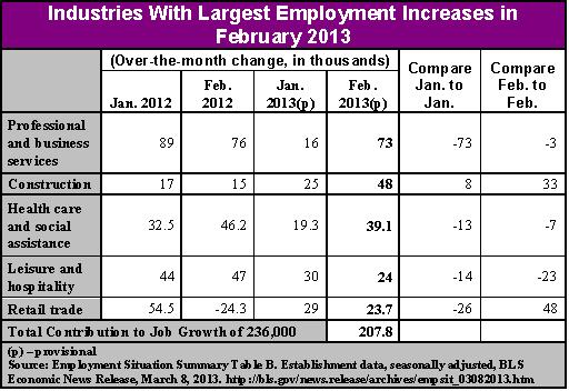 Chart-Industries with largest employ increases, feb 2013