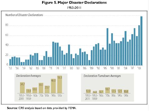 Chart-Major Disaster Declarations 1953-2011