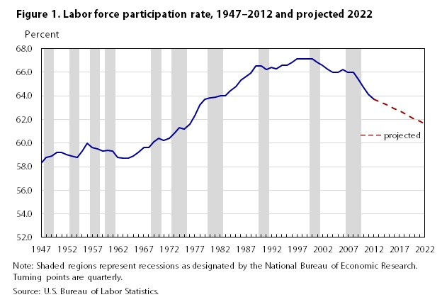 Chart-Labor Force Participation Rate Trend