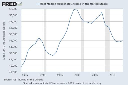 Chart-Housold Income Trend