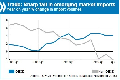 Chart-Imports from Emerging Markets, 2015