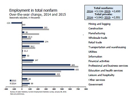 Chart-Job Growth by Sector 2015