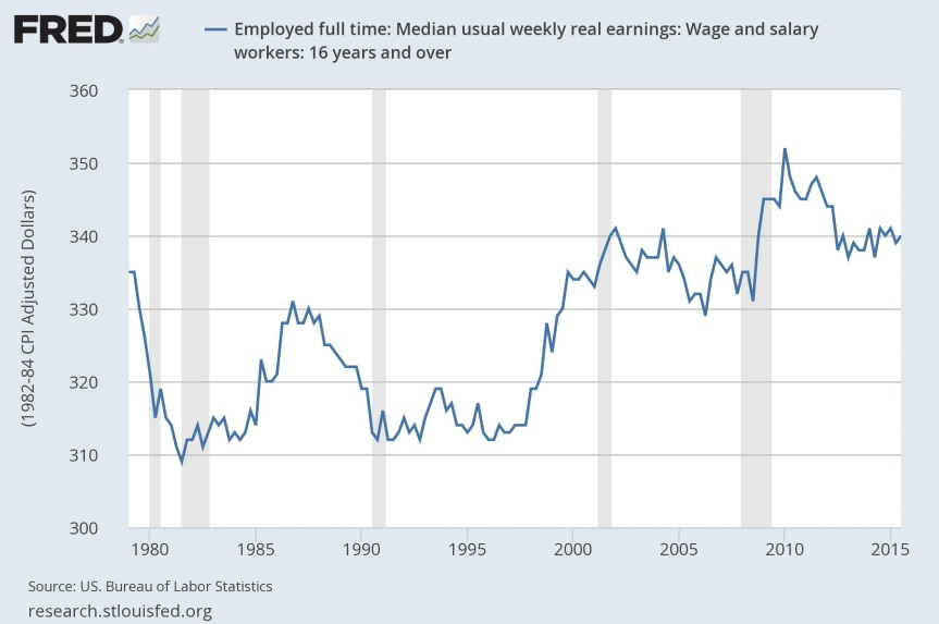 Chart-Employed Full Time Trend